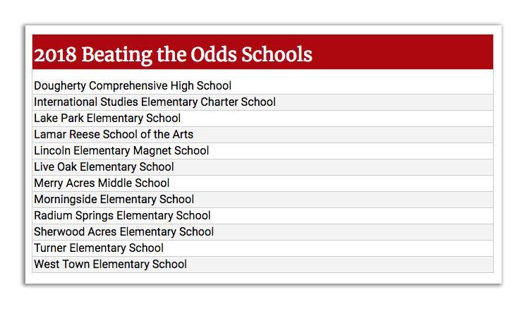 Beating the Odds Schools